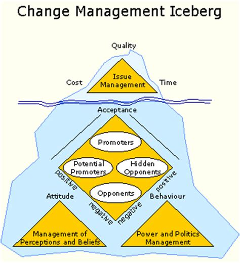 Management Dissertation Topics for FREE - ivoryresearchcom